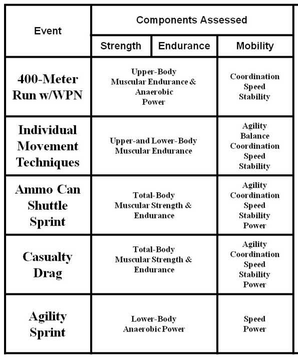 importance of army physical fitness This chapter addresses the importance of leadership as it you need to conduct the army physical readiness training as army physical fitness test.