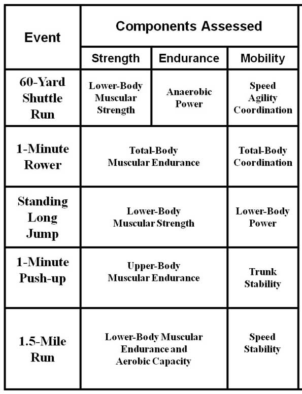 Army Physical Readiness Test
